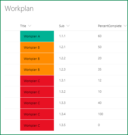 Backend SharePoint list with item for each Workplan component