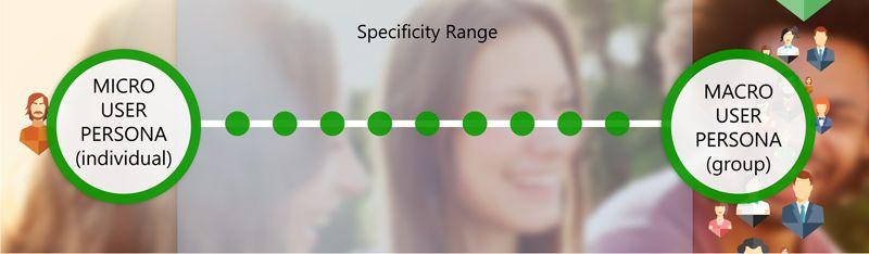 Micro and Macro User Personas Range