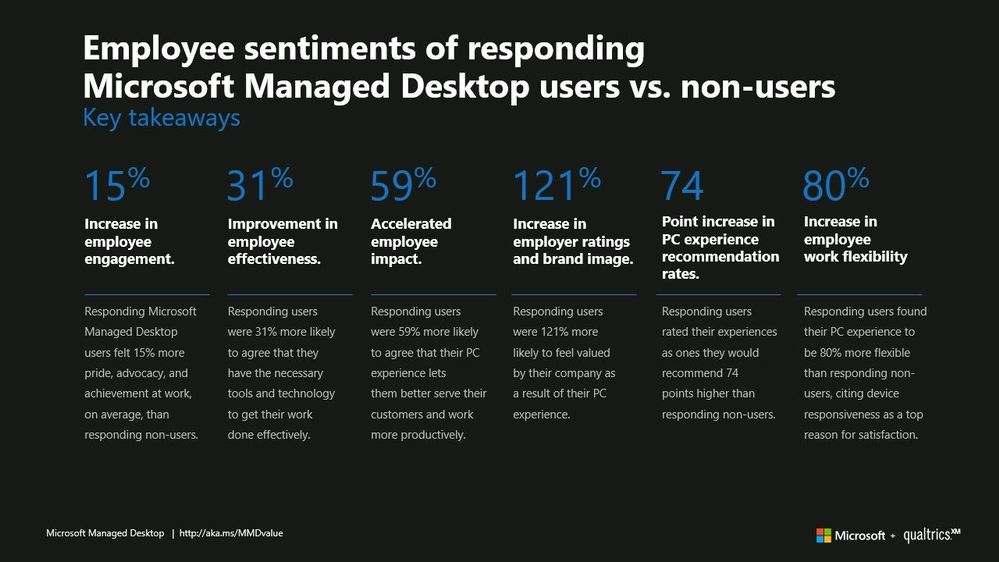 Microsoft Managed Desktop Employee Sentiment Study Key Takeaways.jpg