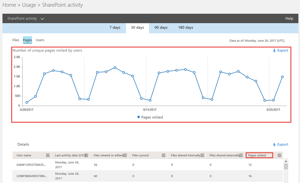 SharePoint usage reports.png