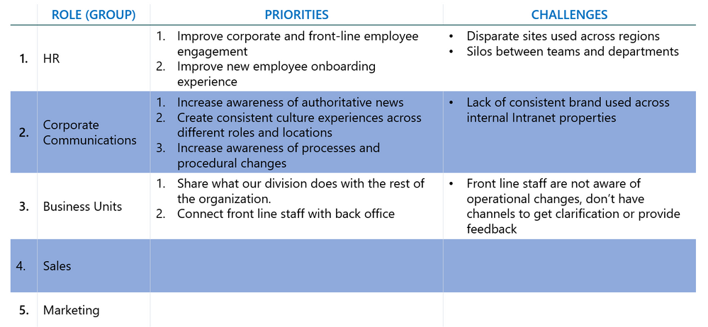 Priority and challenges example