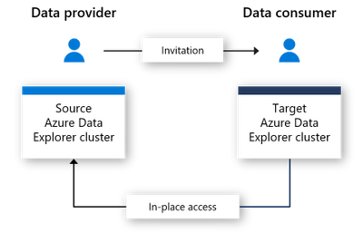 Azure-data-share.png