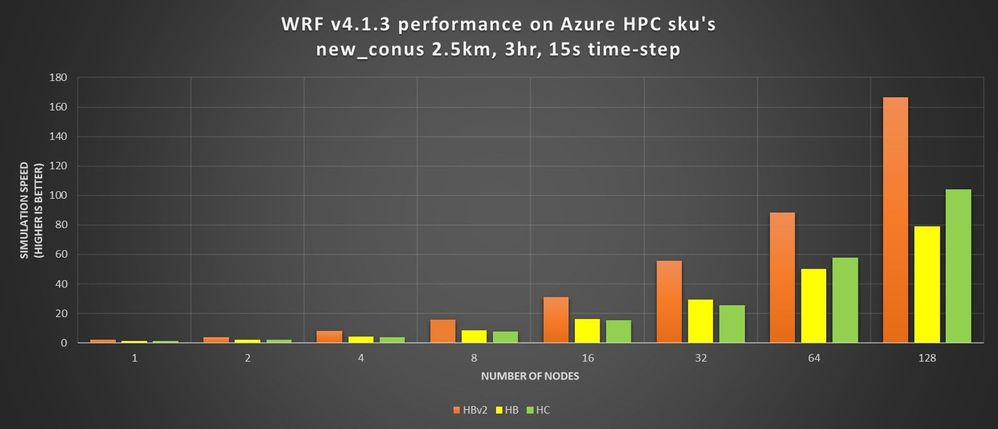 Figure 1.  WRF v4 performance comparison of HBv2, HB, and HC VMs running the new_conus2.5km case. Performance on HBv2 VMs is twice that of HB and HC VMs for some cases.