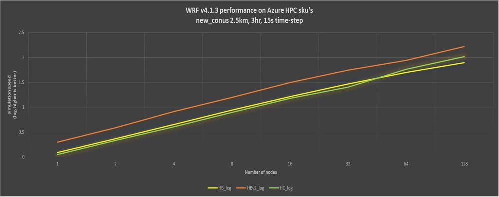 Figure 2. WRF v4 parallel scaling on HBv2, HB, and HC VMs (log simulation speed).