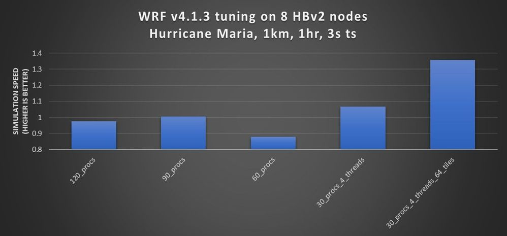 Figure 3. Tuning WRF v4 can improve performance by approximately 30 percent (in this case).