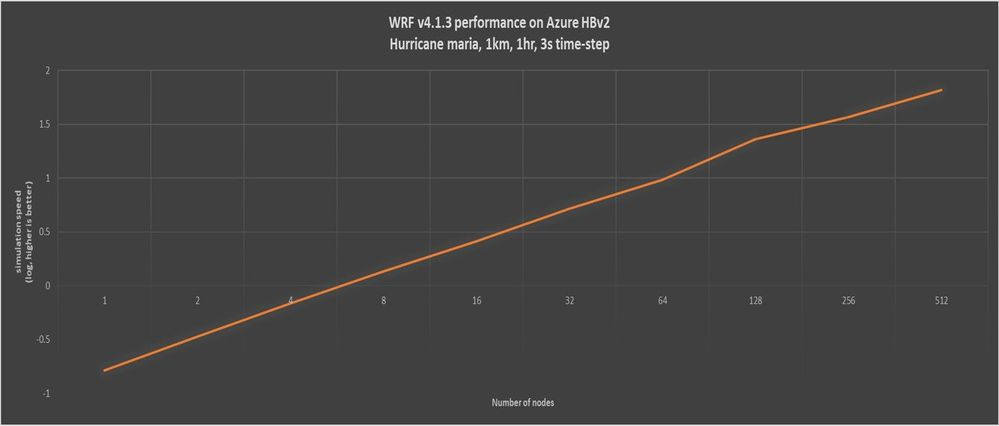 Figure 5. WRF v4 parallel scaling on HBv2 (log scale). WRF v4 running the maria1km case had a parallel efficiency of about 80 percent on 512 HBv2 nodes.