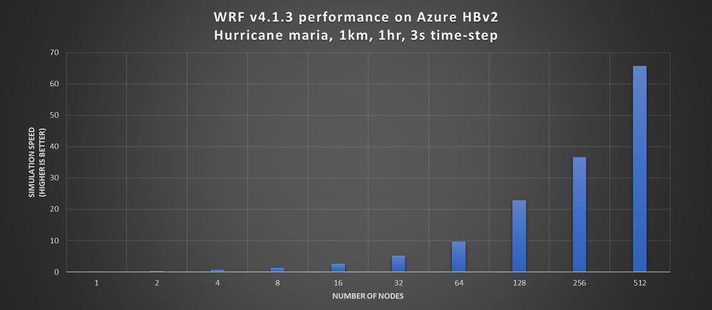 Figure 6. WRF v4 parallel performance running the large Hurricane Maria 1km case on Azure HBv2 VMs.