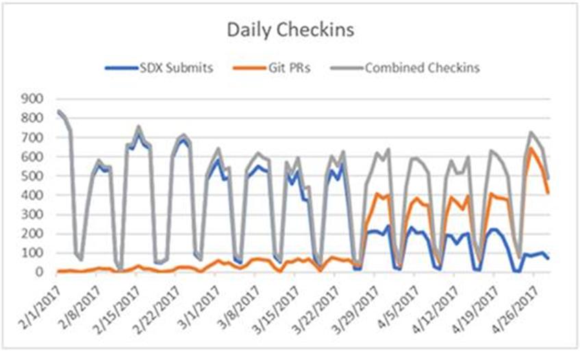 daily-checkins.png