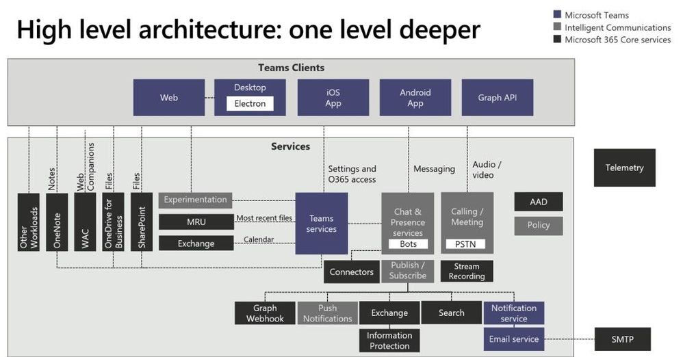 "Slide screenshot: ""High-level architecture – Microsoft Teams: one level deeper"" from #MSIgnite19/#BRK3215 by Bill Bliss."
