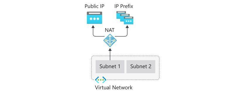 Virtual Network NAT