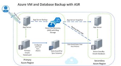 Oracle on Azure High Level Diagram