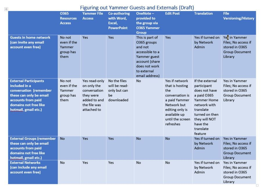 Yammer External-Guest matrix.JPG
