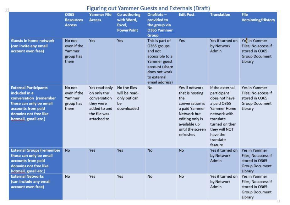 Yammer External-Guest matrix.JPG