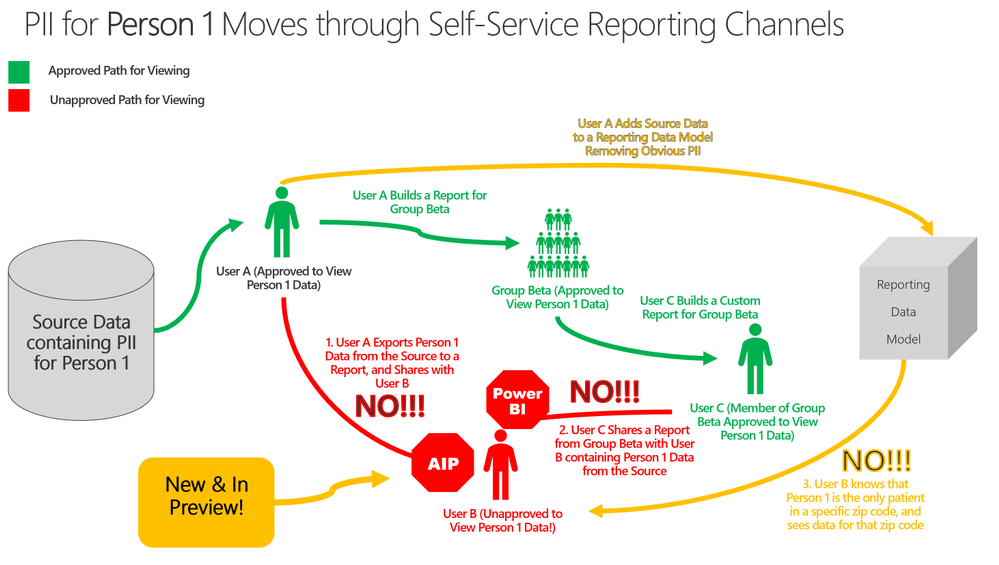 PII Sharing can be Controlled Using Power BI Data Protection