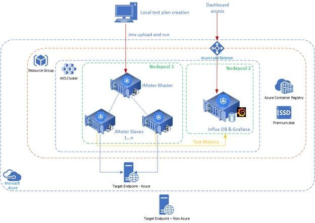 JMeter architecture on Azure