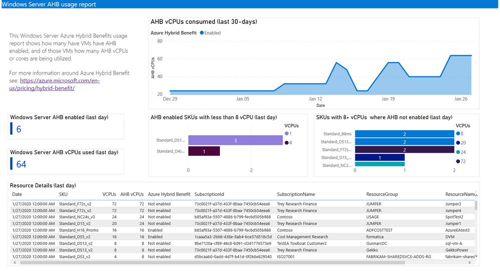 Azure Hybrid Benefits - Cost Management PowerBI Dashboard