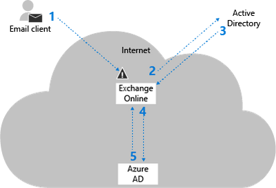 Exchange-Online-Federated.png