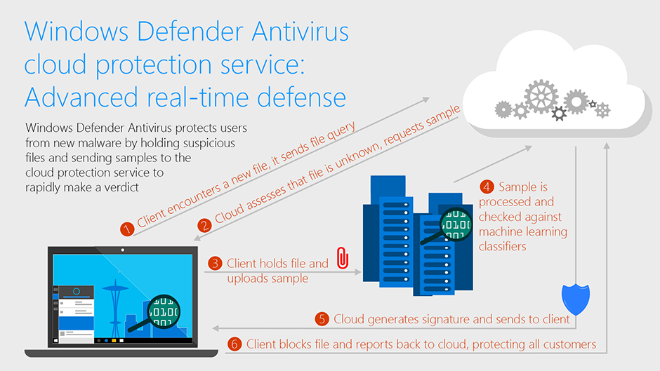 Windows-Defender-cloud-instant-protection-2017.png