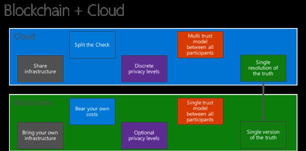 blockchain_cloud.png