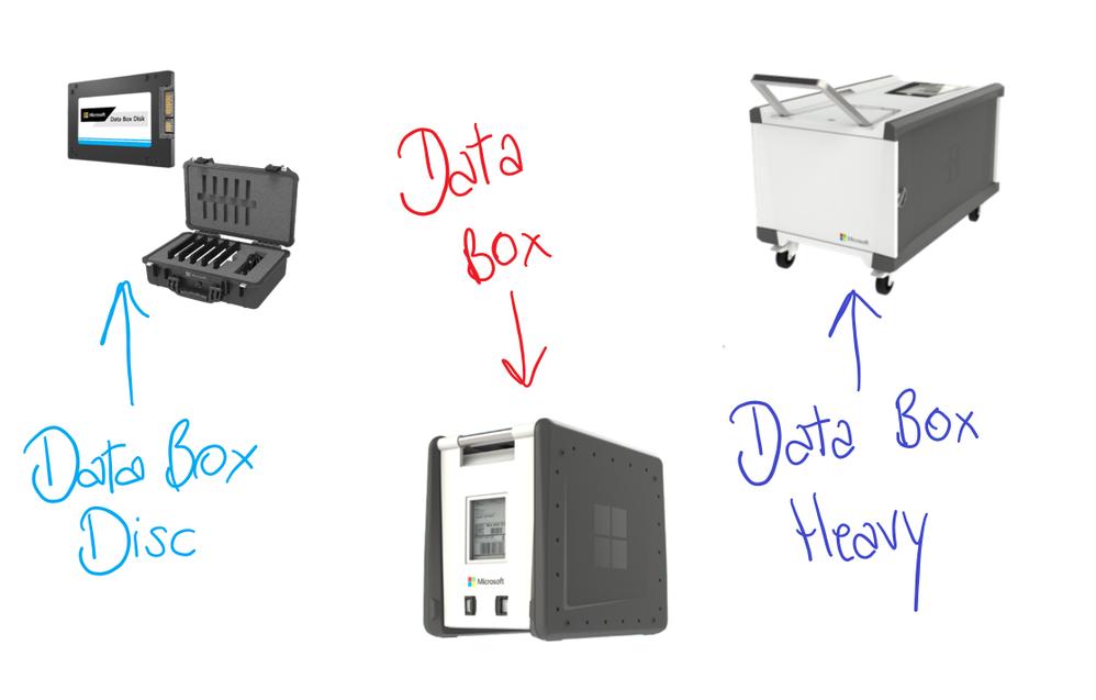 Azure Data Box Family