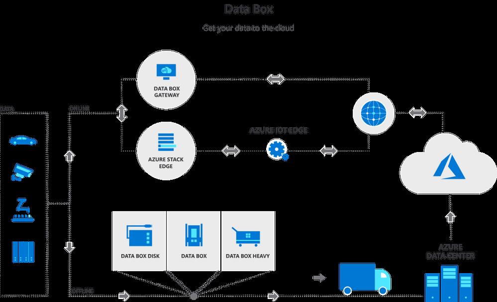 Azure Data Box Diagram