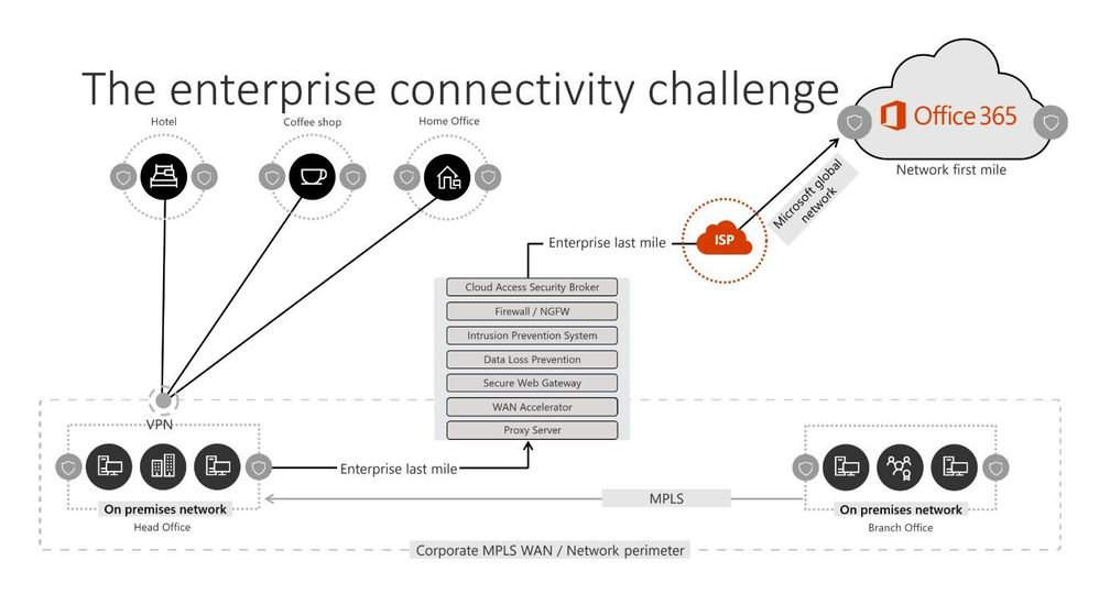 A traditional enterprise network, which does not work well in a cloud first world