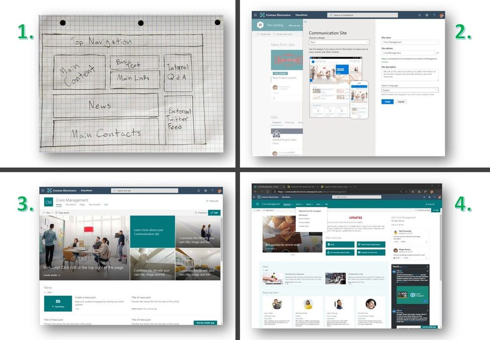 Create the SharePoint communication site in four steps: 1) draw wire frame content layout plan, 2) create the site from SharePoint start page, 3) edit and rearrange text, words, links, sections, layouts off of template, and 4) finalize design, content and permissions.