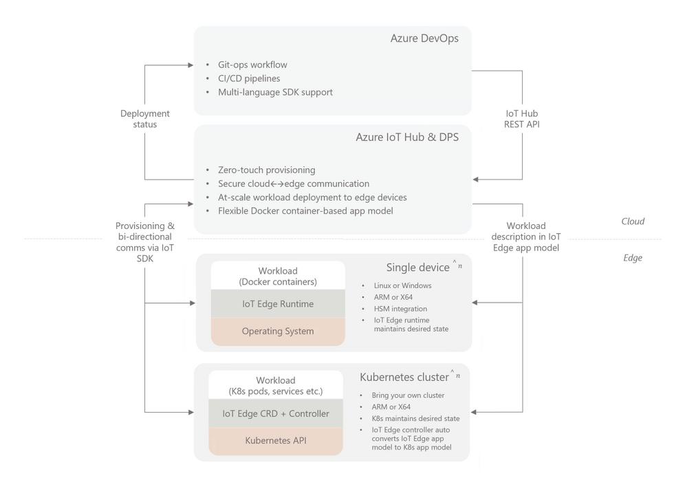 IoT Edge on Kubernetes architecture