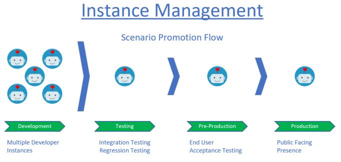 instance management.png