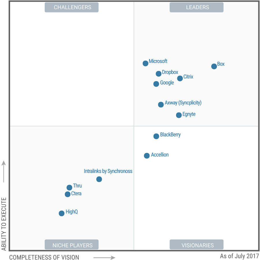 Microsoft-OneDrive-recognized-as-a-Leader-in-Garter-Magic-Quadrant-1.png
