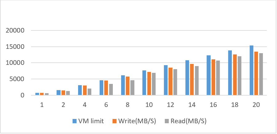 BeeGFS throughput result in Azure cloud.png
