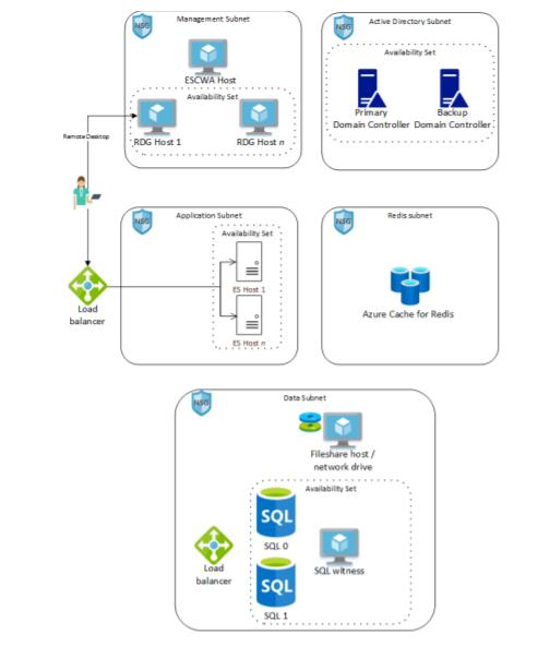 Micro Focus Quickstart Architecture.png