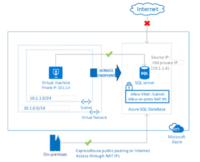 2020-03-26 15_09_19-VNet Service Endpoints for Azure SQL Database now generally available _ Blogue e.png