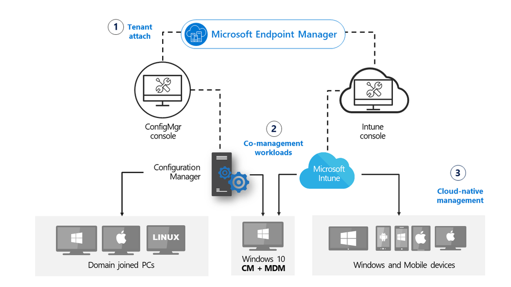 Paths to co-management with Microsoft Endpoint Manager