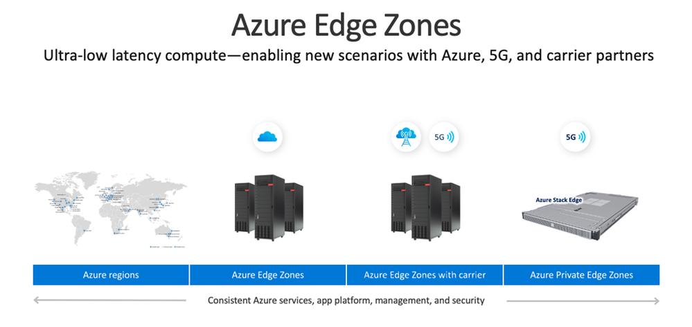 Azure Edge Zones