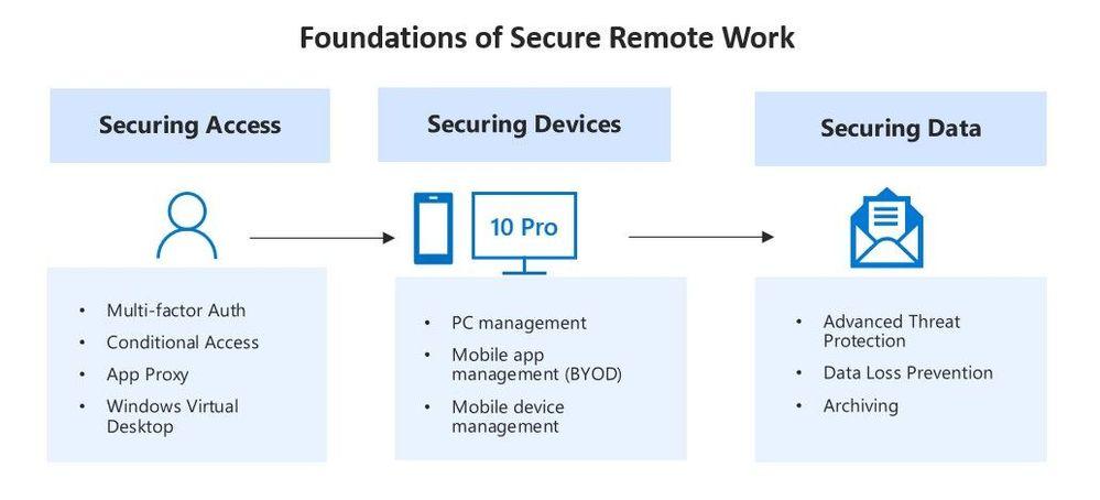 Secure_remote_work.jpg