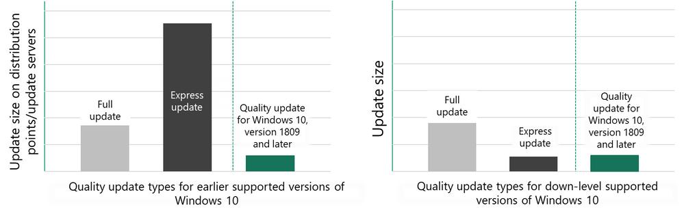 full-update-vs-express-update.png