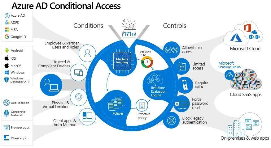 ConditionalAccess.jpg
