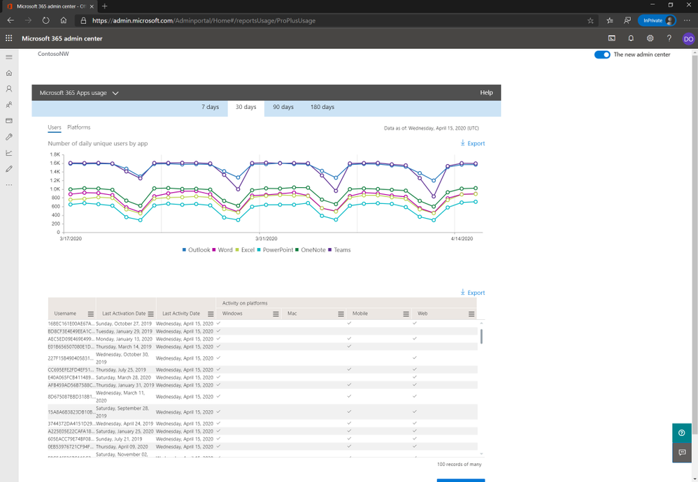 Microsoft 365 Apps usage report