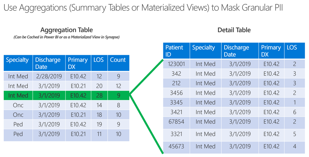 Reduce the risk of Re-Identification by Aggregating Counts of Patients in the Table Grain