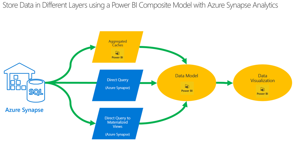 Power BI Composite Models offer Different Options for Persisting Data