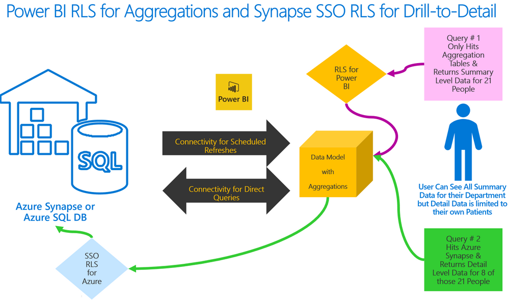 Allow Analytics of Aggregated Data while still controlling Access to Detail-Level PII