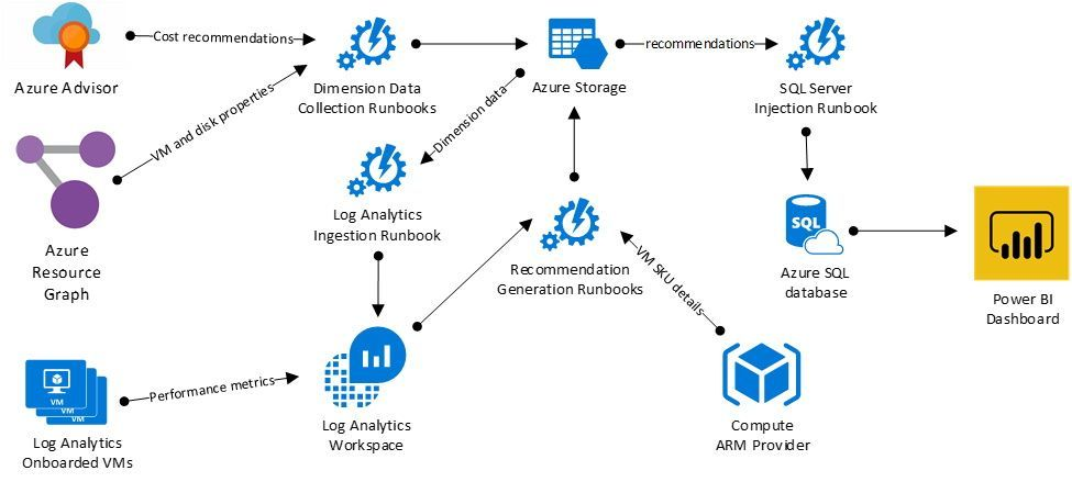 Solution architecture, from data collection to recommendations generation and visualization
