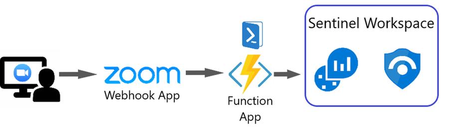 Connector Architecture Diagram