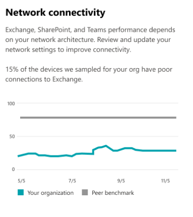 Network connectivity card on Productivity Score home page