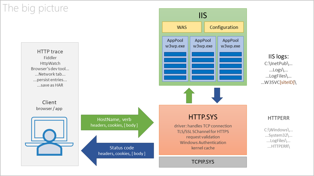 Requests from clients need to pass HTTP.SYS before reaching IIS