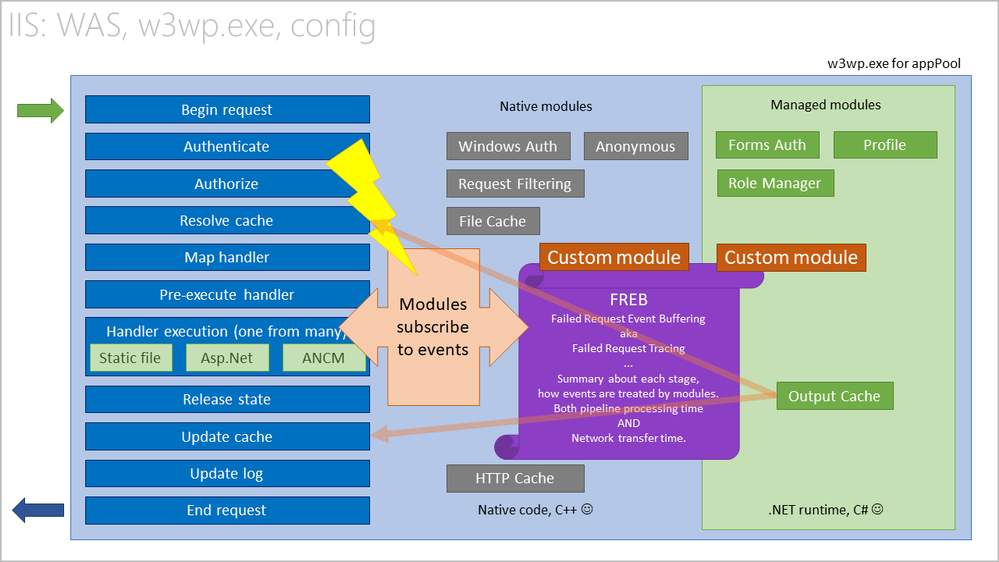 Request processing pipeline and participating modules inside a w3wp.exe worker process