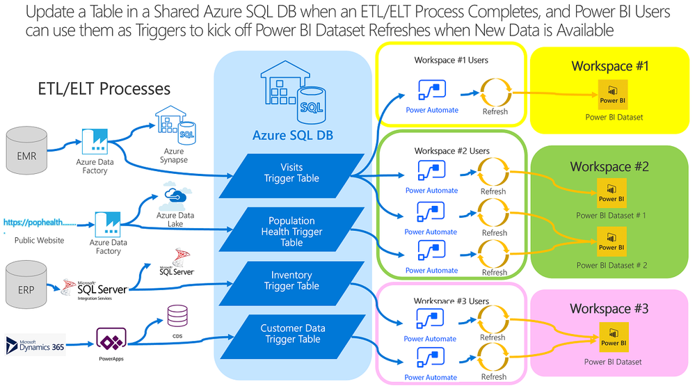 Power Automate can use Azure SQL DB Trigger Tables to Push a Refresh to Power BI
