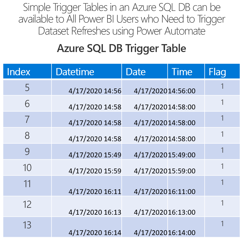 A simple Trigger Table in Azure SQL DB can be updated when an ETL/ELT process completes