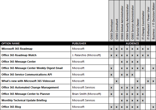 O365UpdateScout-OptionsMatrix.png